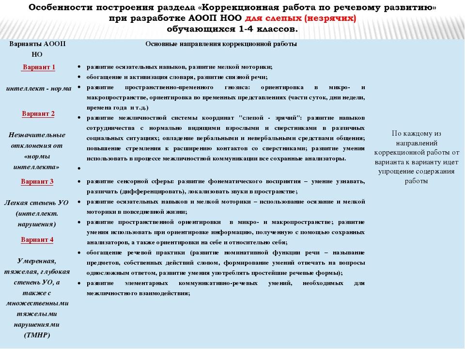 Варианты АООП НО Основные направления коррекционнойработы Вариант 1  инте...