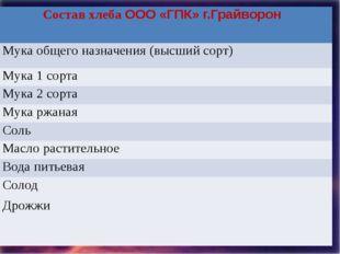 Состав хлебаООО «ГПК» г.Грайворон Мука общего назначения (высшийсорт) Мука 1