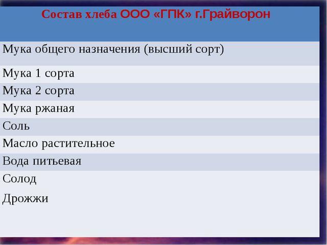 Состав хлебаООО «ГПК» г.Грайворон Мука общего назначения (высшийсорт) Мука 1...