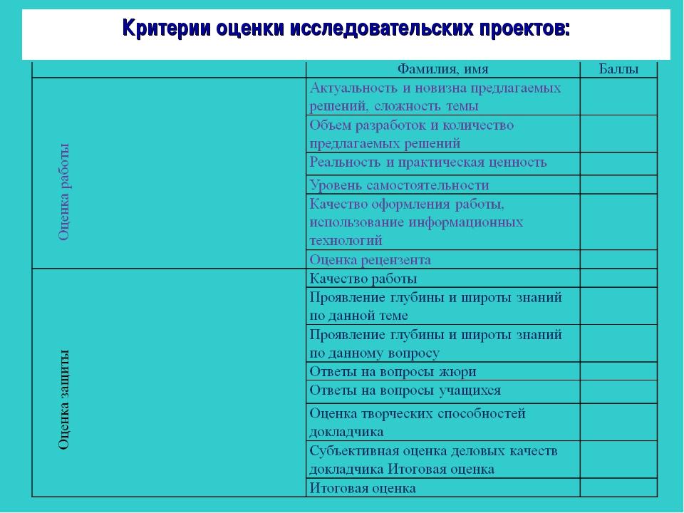 Критерии оценки исследовательских проектов: