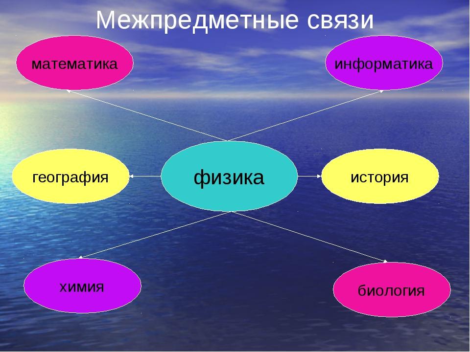 физика математика география история химия информатика биология Межпредметные...