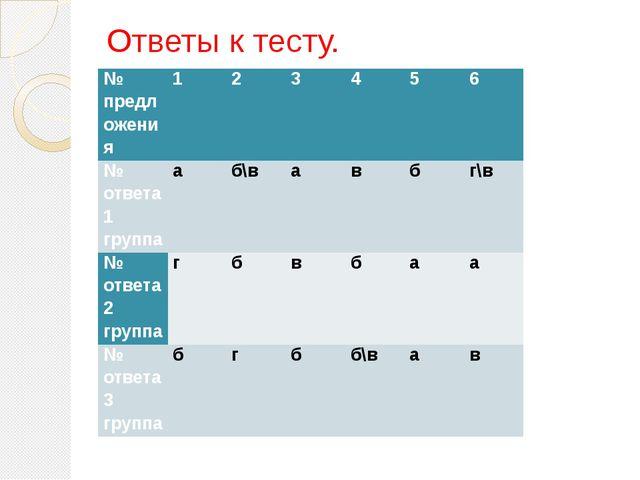 Ответы к тесту. № предложения 1 2 3 4 5 6 № ответа 1 группа а б\в а в б г\в №...