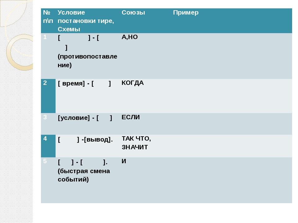 № п\п Условие постановки тире, Схемы Союзы Пример 1 -(противопоставление)...