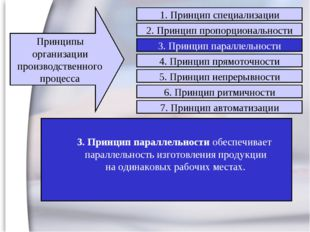 3. Принцип параллельности обеспечивает параллельность изготовления продукции