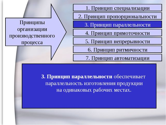 3. Принцип параллельности обеспечивает параллельность изготовления продукции...
