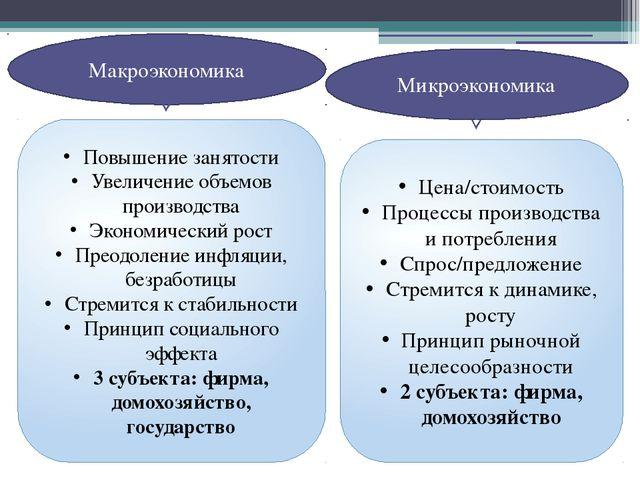 Макроэкономика Микроэкономика Повышение занятости Увеличение объемов производ...