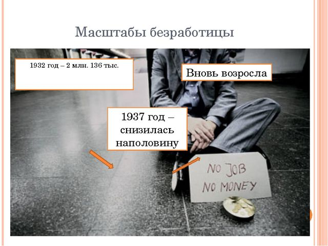 Масштабы безработицы 1932 год – 2 млн. 136 тыс. 1937 год – снизилась наполови...