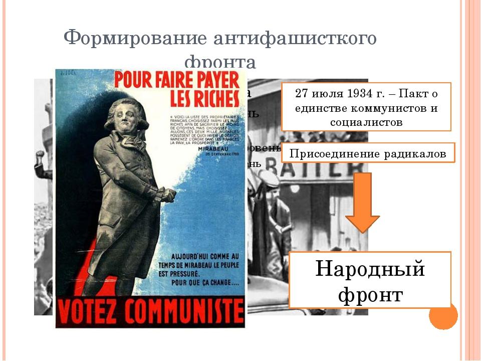 Формирование антифашисткого фронта 27 июля 1934 г. – Пакт о единстве коммунис...