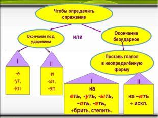 Чтобы определить спряжение Окончание безударное -е -ут, -ют -и -ат, -ят Поста
