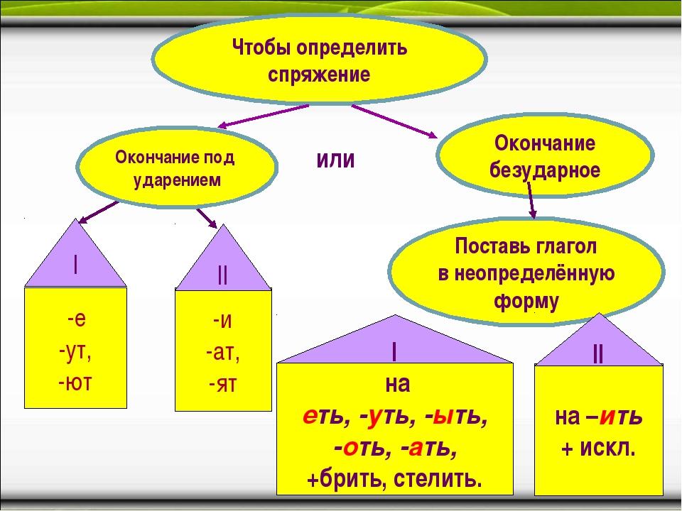 Чтобы определить спряжение Окончание безударное -е -ут, -ют -и -ат, -ят Поста...