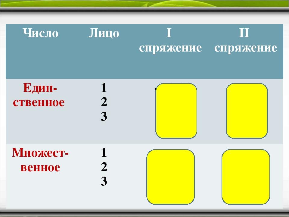 ЧислоЛицоI спряжениеII спряжение Един-ственное 1 2 3-у (ю) -ешь ет-у (ю...