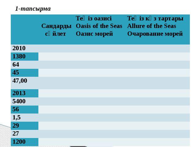 1-тапсырма    Сандардысөйлет Теңіз оазисі Oasis of the Seas Оазис морей Т...