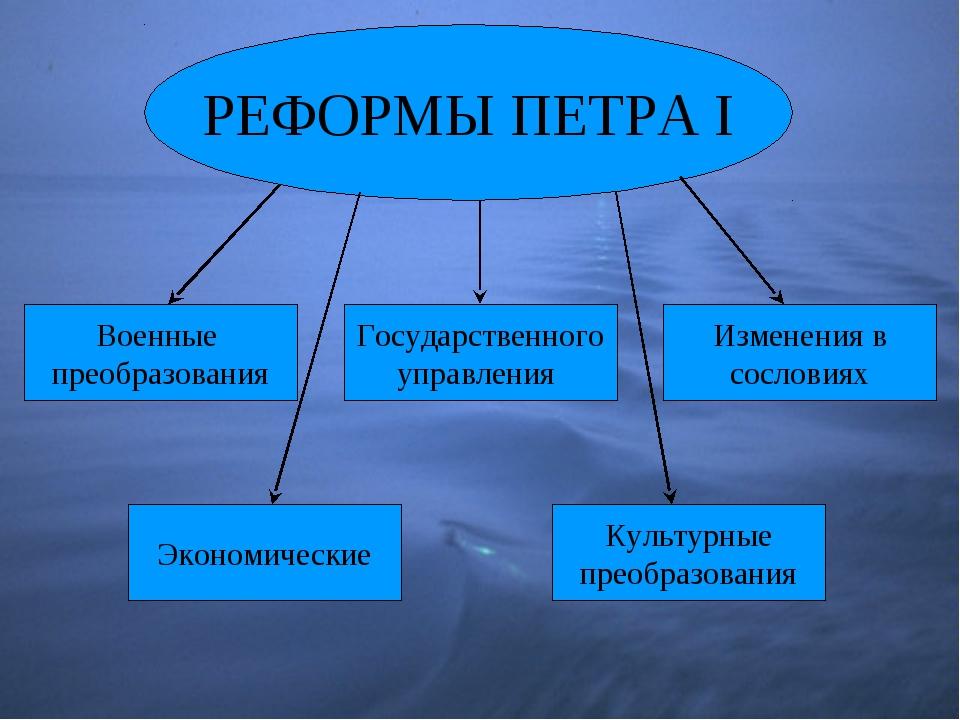 РЕФОРМЫ ПЕТРА I Военные преобразования Государственного управления Изменения...