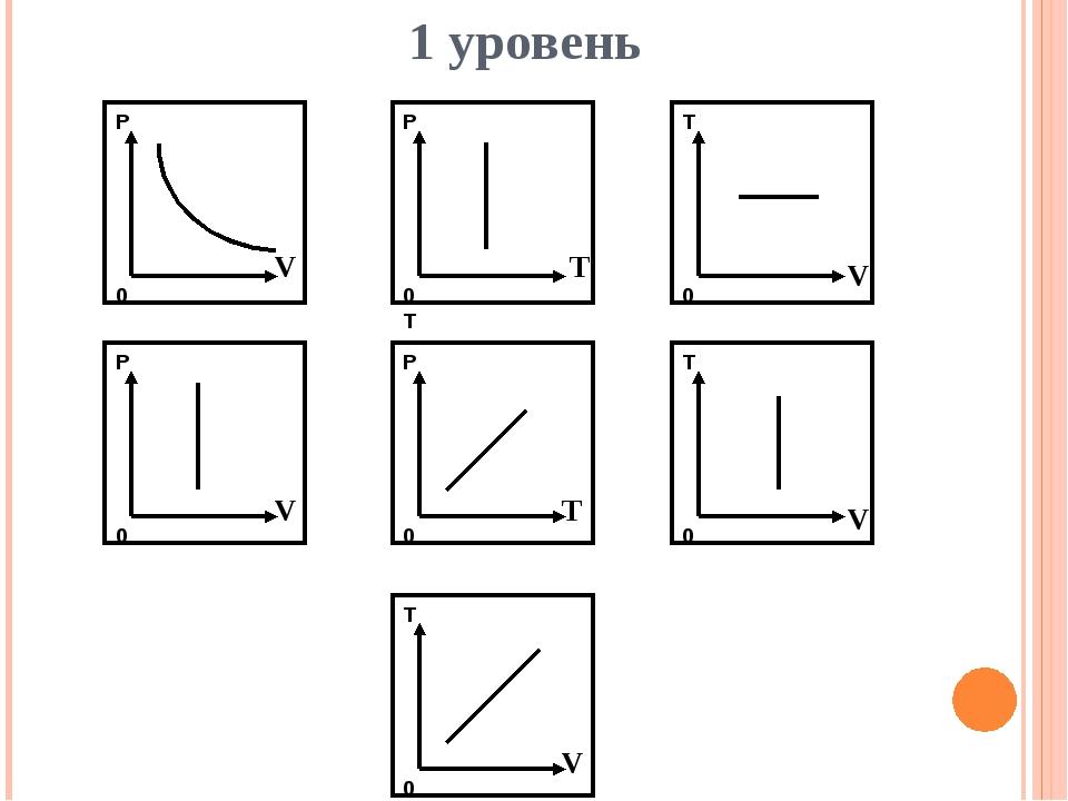 1 уровень Р 0 V T V V V T V
