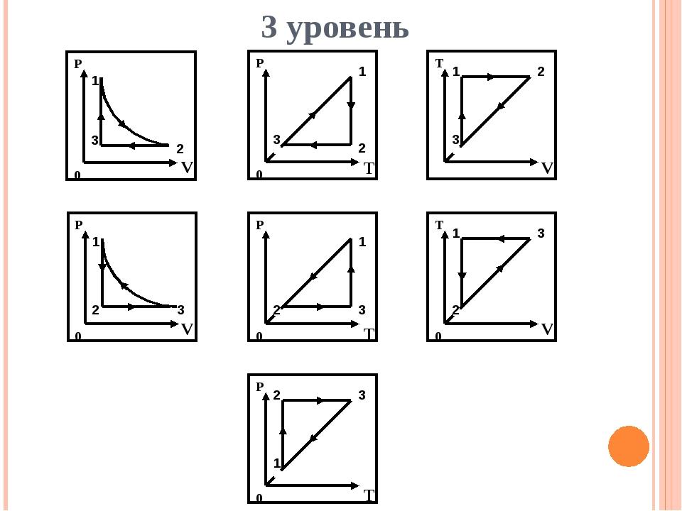 3 уровень P 0 1 2 3 P 0 1 2 3 P 0 1 2 3 T 1 2 3 T 0 1 2 3 P 0 1 2 3 P 0 1 2 3...