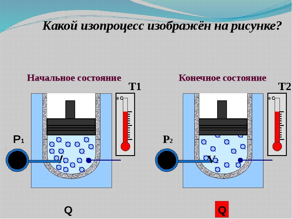 V2 P2 Какой изопроцесс изображён на рисунке? Конечное состояние Начальное со...