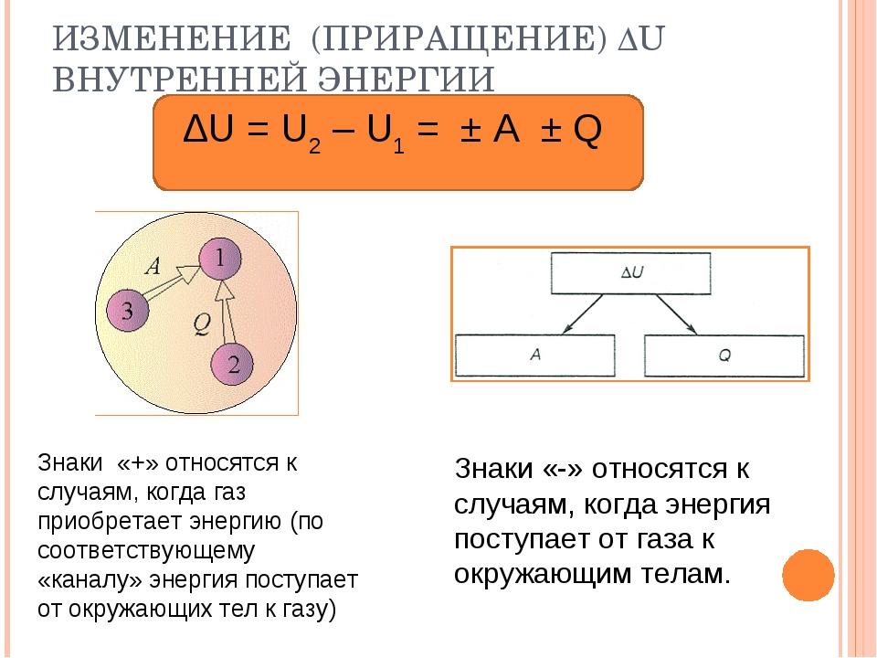 ИЗМЕНЕНИЕ (ПРИРАЩЕНИЕ) ∆U ВНУТРЕННЕЙ ЭНЕРГИИ ∆U = U2 – U1 = ± А ± Q Знаки «+»...