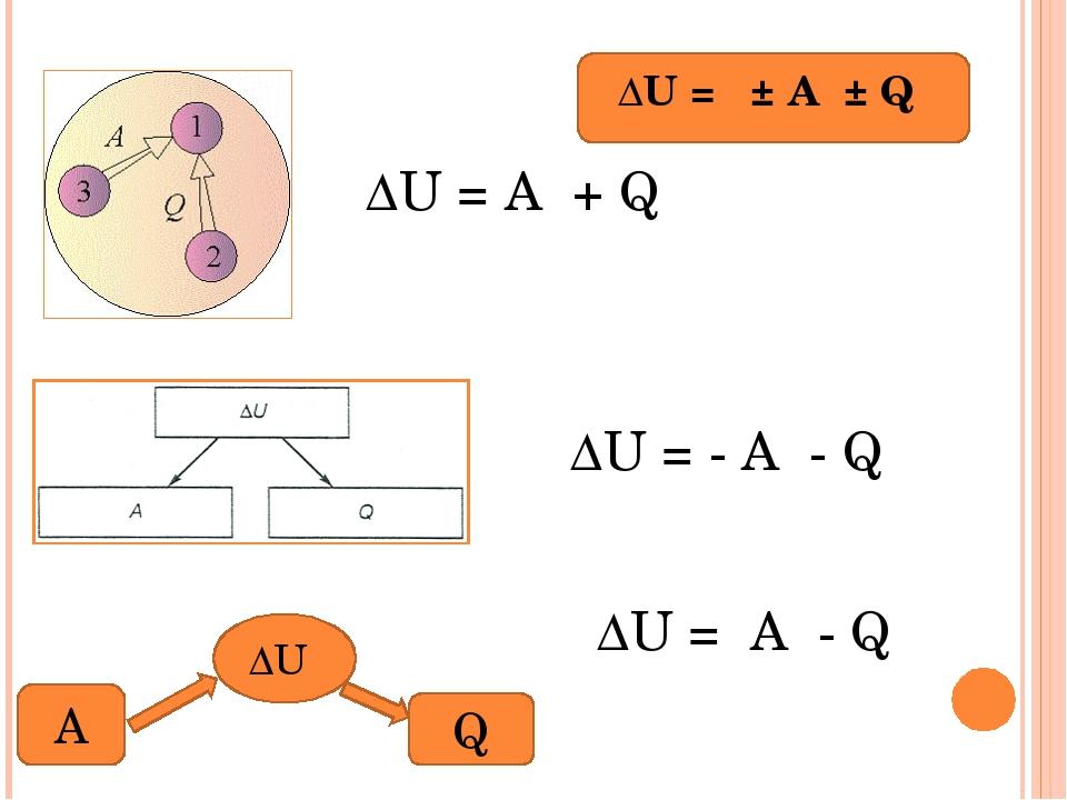 ∆U = ± А ± Q ∆U = А + Q ∆U = - А - Q ∆U A Q ∆U = А - Q