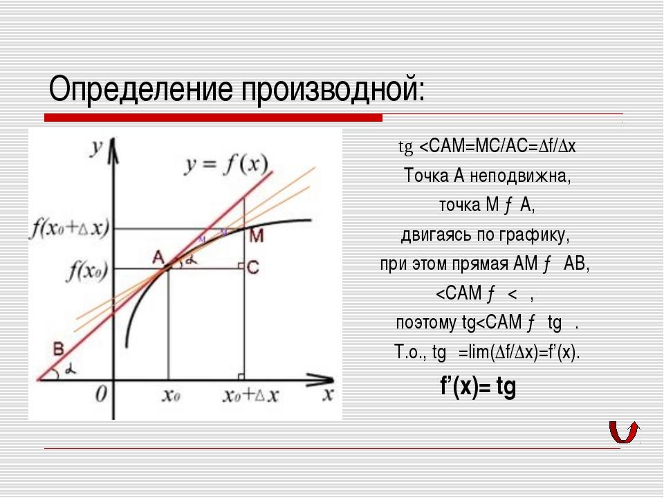 Определение производной: tg