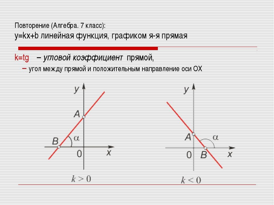 Повторение (Алгебра. 7 класс): y=kx+b линейная функция, графиком я-я прямая k...