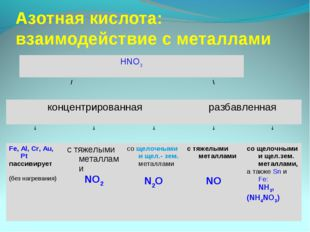Азотная кислота: взаимодействие с металлами HNO3 /\ концентрирова