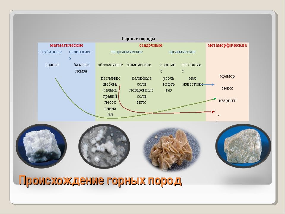 Происхождение горных пород  Горные породы магматическиеосадочныеметаморфи...