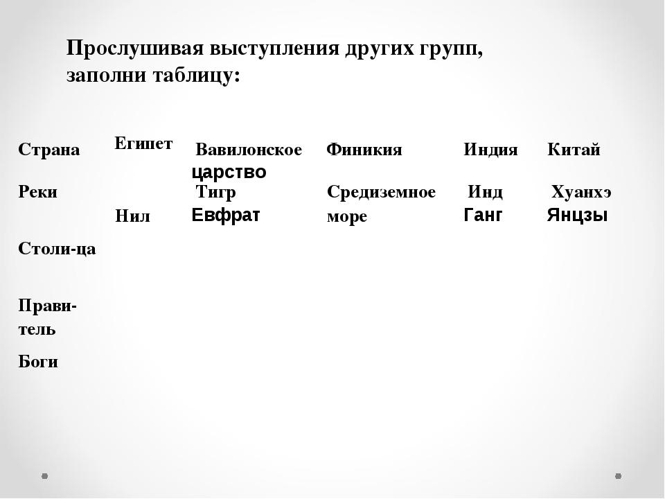 Прослушивая выступления других групп, заполни таблицу: Страна Египет Вав...