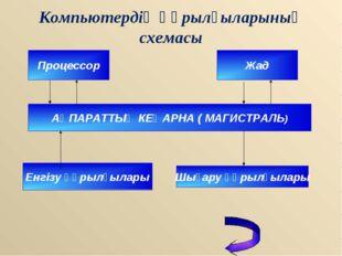 Компьютердің құрылғыларының схемасы Процессор Жад АҚПАРАТТЫҚ КЕҢАРНА ( МАГИСТ
