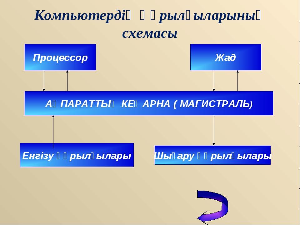 Компьютердің құрылғыларының схемасы Процессор Жад АҚПАРАТТЫҚ КЕҢАРНА ( МАГИСТ...