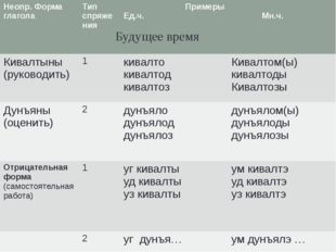 Вуоно дыр. Будущее время Неопр. Форма глагола Тип спряжения Примеры Ед.ч. Мн.