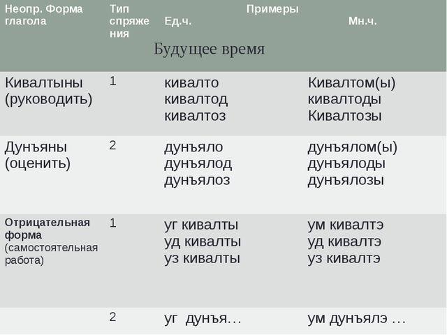 Вуоно дыр. Будущее время Неопр. Форма глагола Тип спряжения Примеры Ед.ч. Мн....