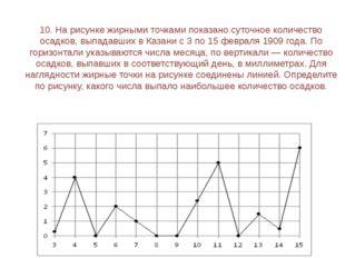 12. На рисунке жирными точками показана цена нефти на момент закрытия биржевы