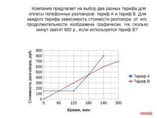 Изучите график зависимости скорости фотосинтеза от концентрации углекислого г