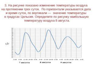 3. На рисунке показано изменение температуры воздуха на протяжении трех суток