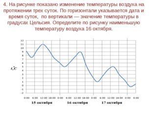 4. На рисунке показано изменение температуры воздуха на протяжении трех суток