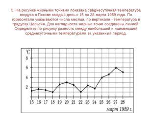 7. На графике показано изменение температуры воздуха в некотором населённом п