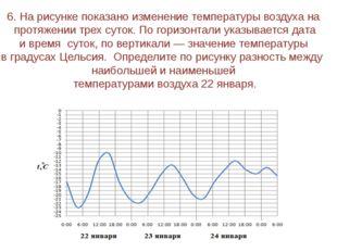 8. На рисунке жирными точками показана среднесуточная температура воздуха в Б