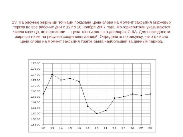 15. На рисунке жирными точками показана цена нефти на момент закрытия биржевы...