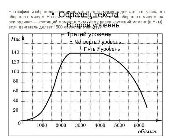 На рисунке изображен график осадков в г.Калининграде с 4 по 10 февраля 2011 г...