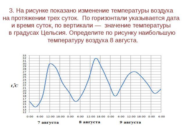 3. На рисунке показано изменение температуры воздуха на протяжении трех суток...