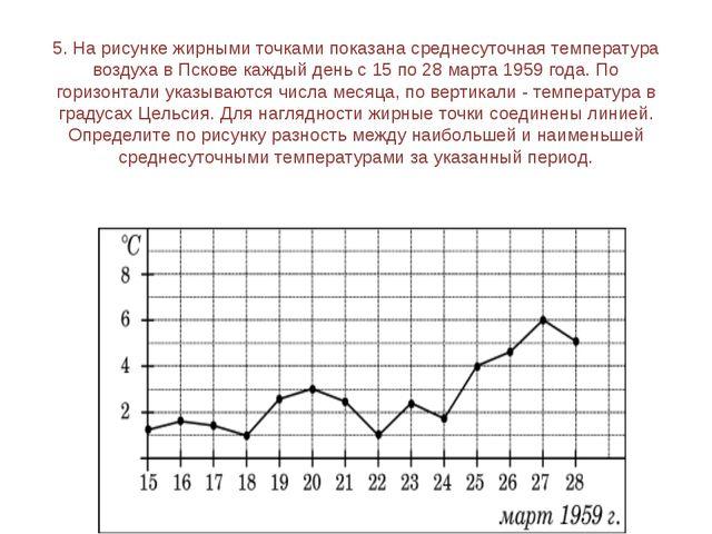 7. На графике показано изменение температуры воздуха в некотором населённом п...