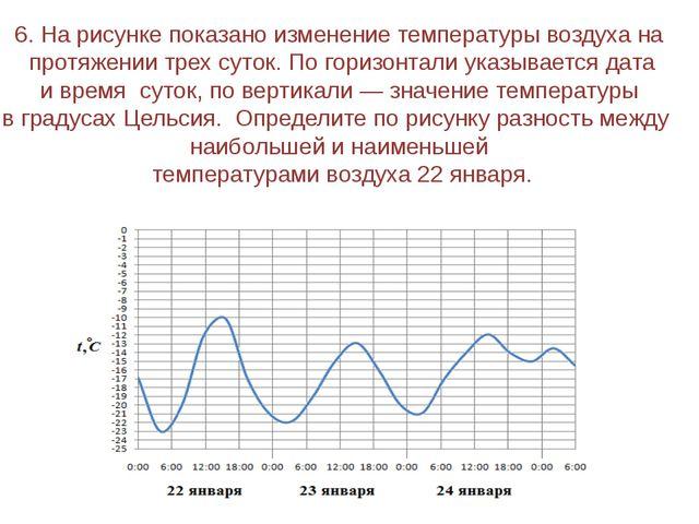 8. На рисунке жирными точками показана среднесуточная температура воздуха в Б...