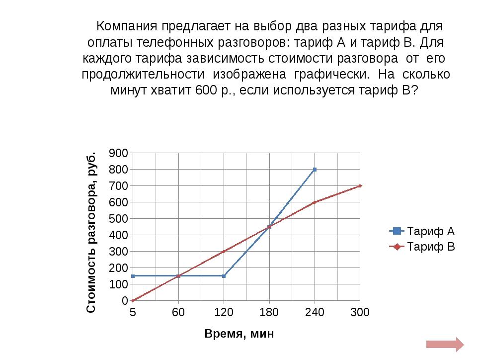 Изучите график зависимости скорости фотосинтеза от концентрации углекислого г...