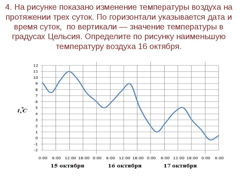 4. На рисунке показано изменение температуры воздуха на протяжении трех суток...