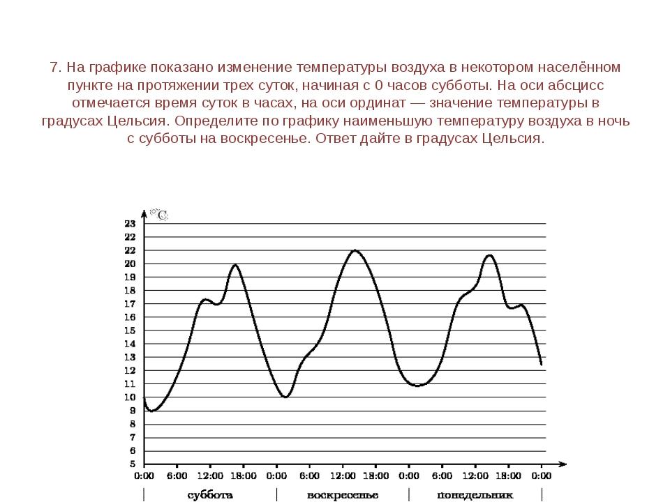 9. На рисунке жирными точками показано суточное количество осадков, выпадавши...