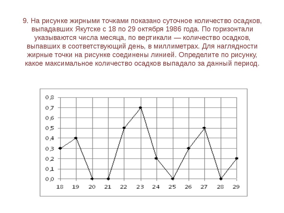 11. На рисунке жирными точками показано суточное количество осадков, выпадавш...