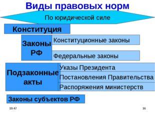 * * По юридической силе Виды правовых норм Конституция Законы субъектов РФ