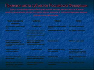 Признаки шести субъектов Российской Федерации Даны в географически беспорядоч