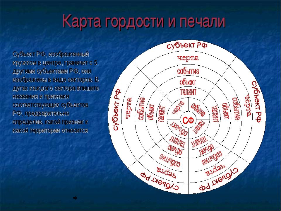 Карта гордости и печали Субъект РФ, изображенный кружком в центре, граничит с...