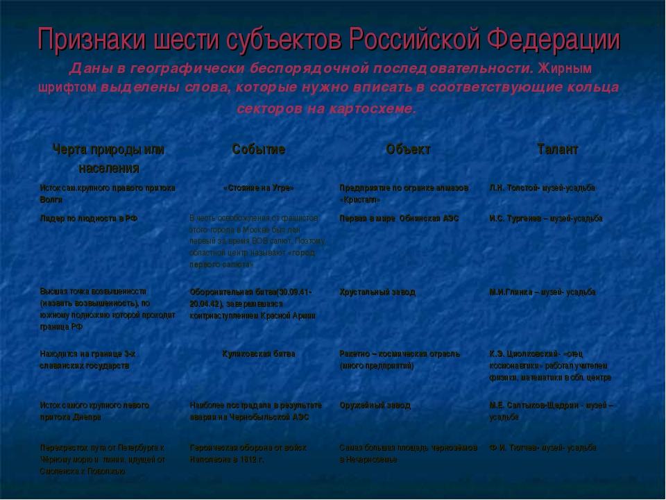 Признаки шести субъектов Российской Федерации Даны в географически беспорядоч...